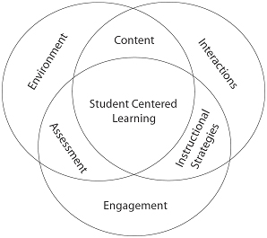 student-centrd-learning