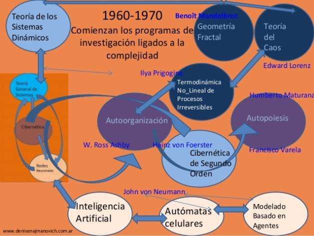 presentacin-histrica-de-la-complejidad-4-638