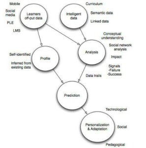 Social Learning Analytics