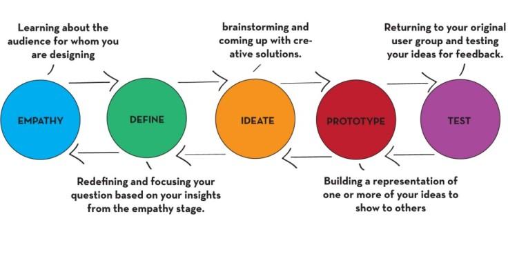 Design-thinking-Process-1024x512 (1)