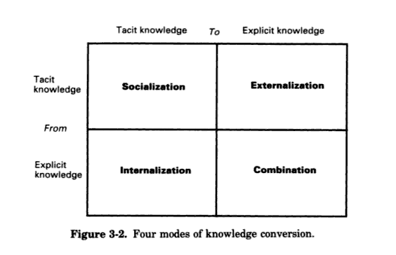 nonaka-and-takeuchi-how-knowledge-is-created-and-shared