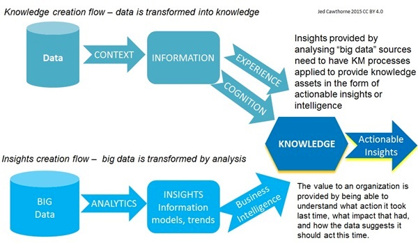 KM and big data2 (2)