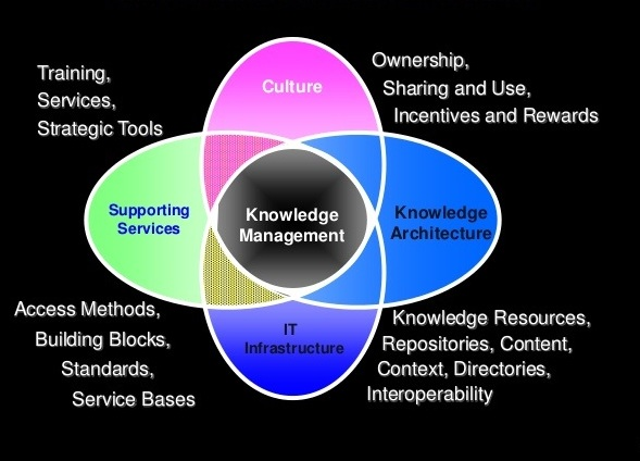 knowledge-management-systems