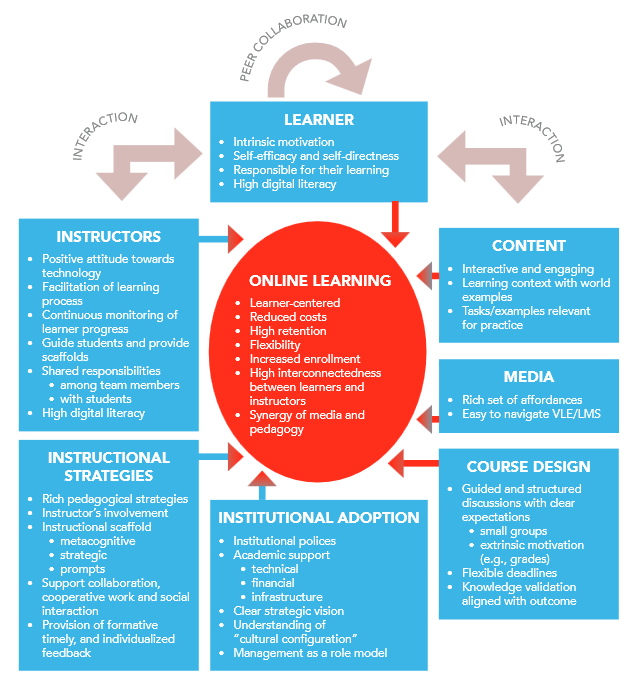 Siemens-Report-Online-learning-diagram