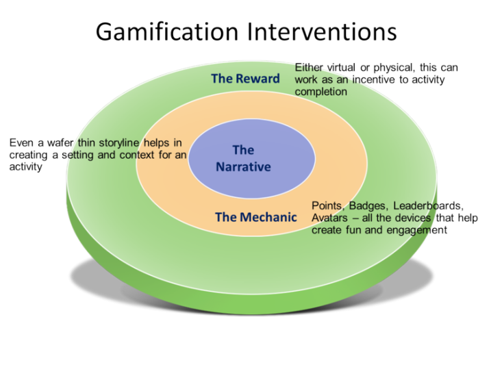 La Gamification entra en el personalized learning!