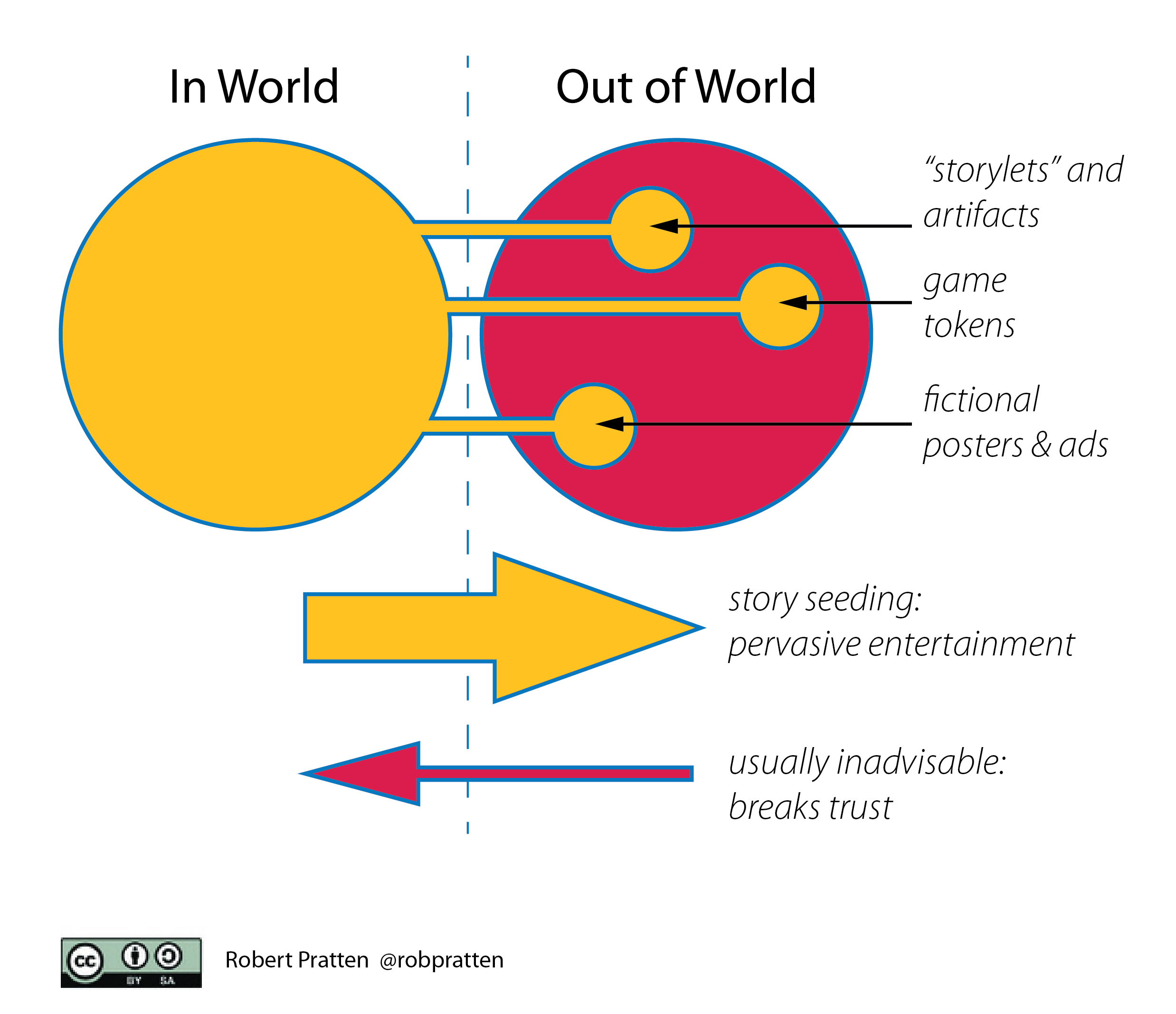 Transmedia Storyworlds:  Pervasive Entertainment