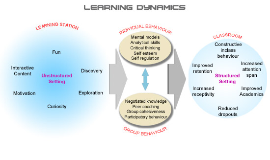 learningdynamics