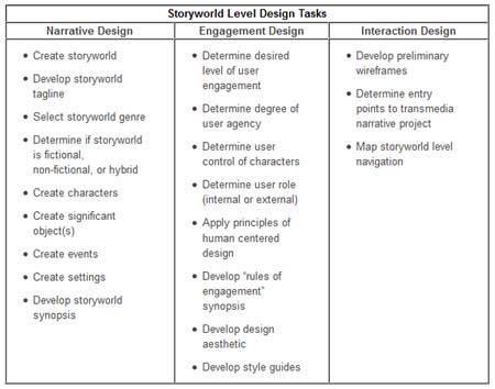StoryworldDesignTasks