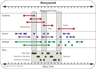 StoryworldDiagram