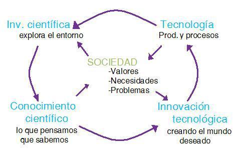 sociedad1