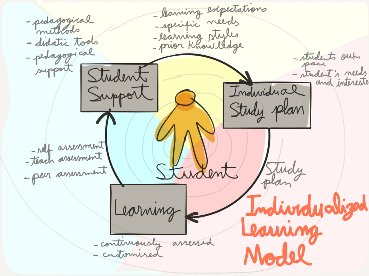 Individualized Learning Model - group work - discussed by the group, drawing by rodrigo