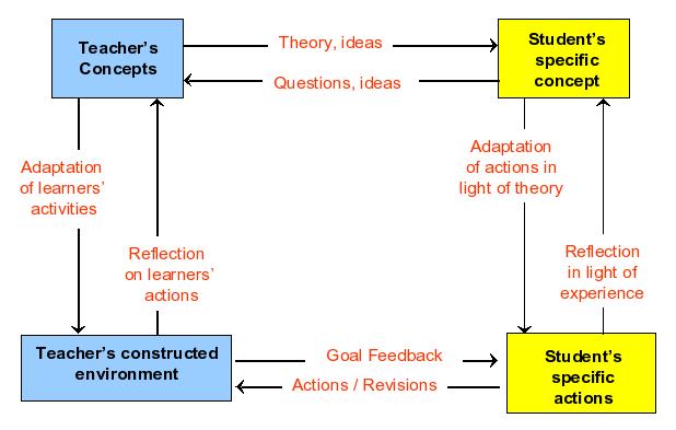 Laurillard-conversational-framework