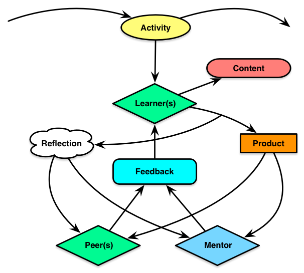 New-Learning-Cycle