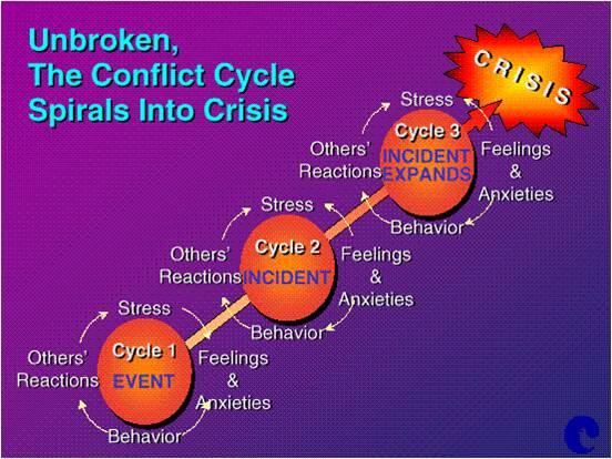 conficlt-crisis