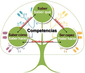 Concepto de evaluacion del aprendizaje