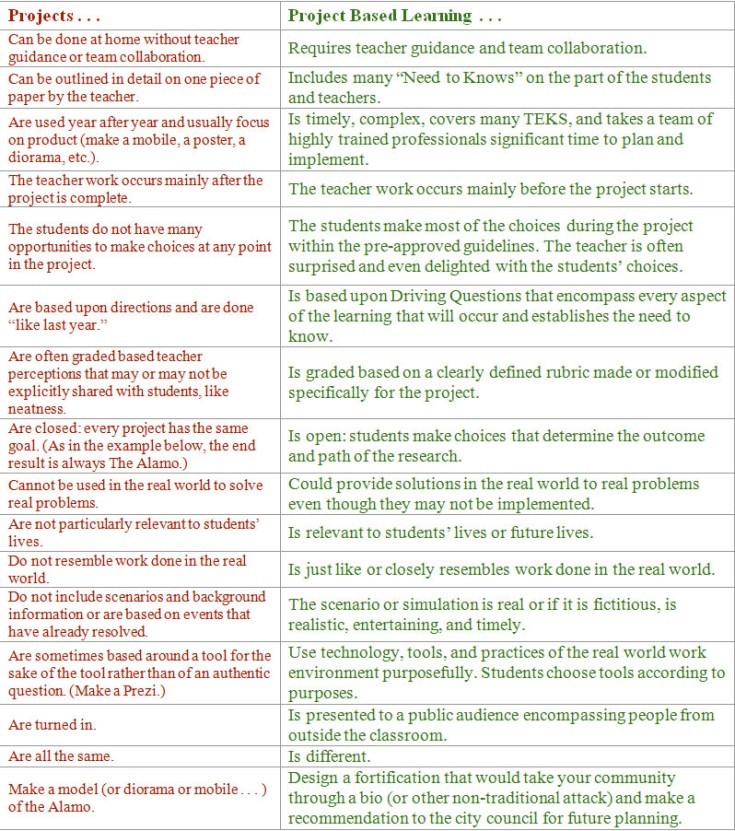 PBL-differences (1)