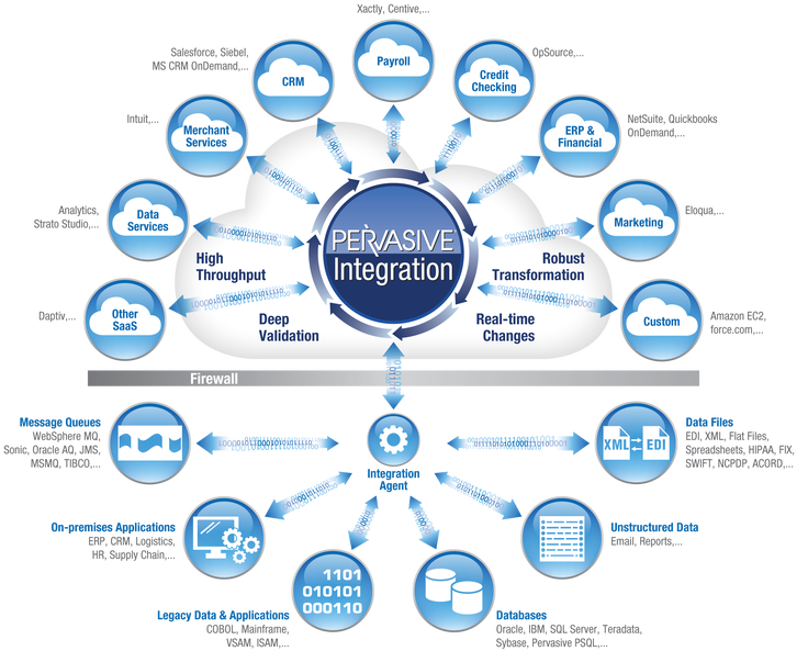 cloud_integration