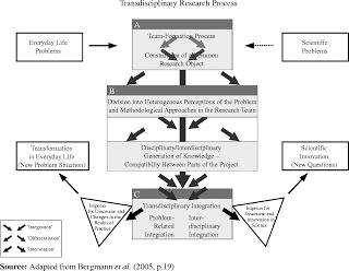 integration-model