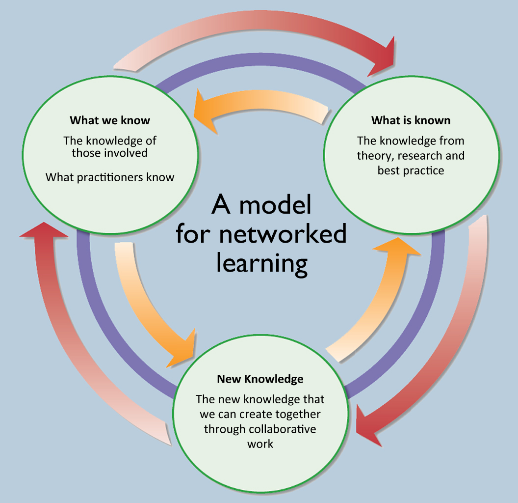 model-for-networked-learning_1024