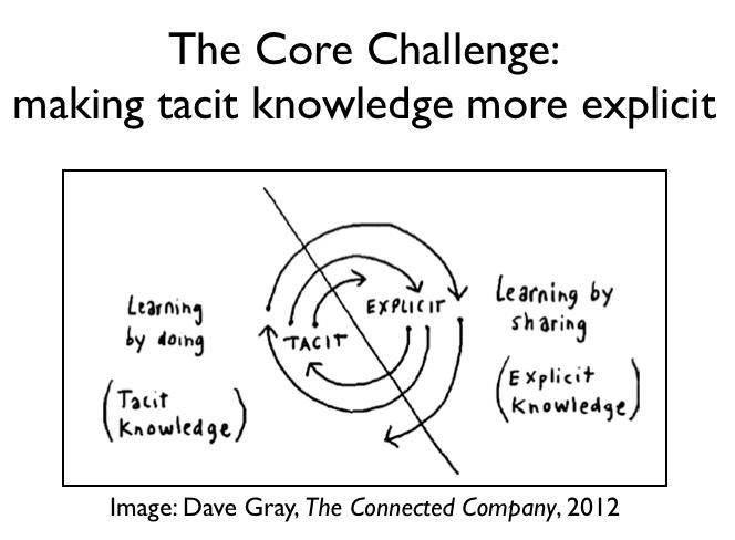 making-tacit-knowledge-explicit