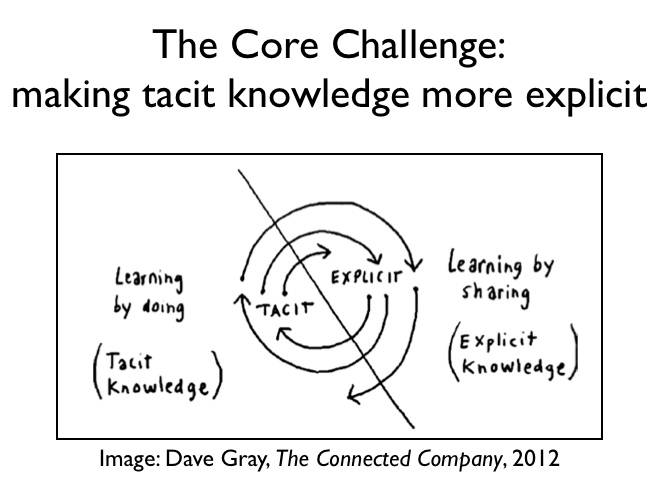 making-tacit-knowledge-explicit