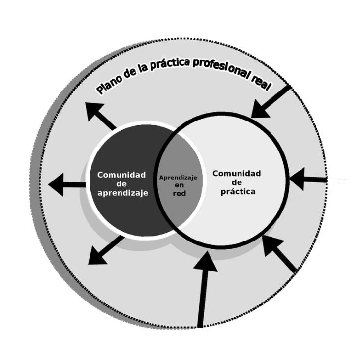 aprendizaje_en_red-_comunidades_de_aprendizaje_y_redes_de_practica