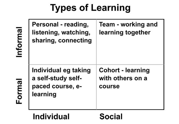 types-of-learning-matrix-formal-vs-informal