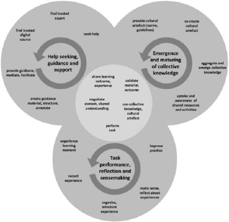 fig-1-integrative-model-of-scaling-informal-learning-taken-from-2