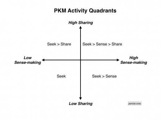pkm-quadrants-520x390