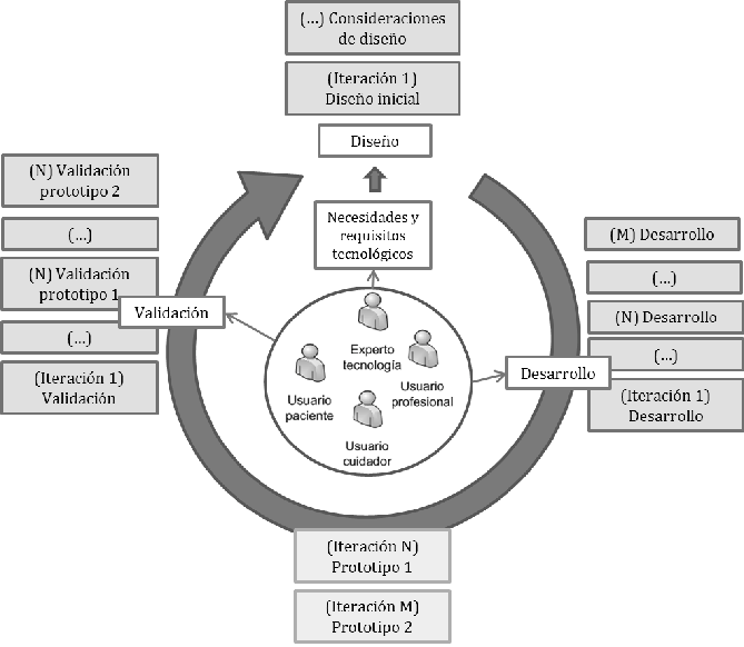 Figura-1-Proceso-iterativo-de-diseno-desarrollo-y-evaluacion-del-sistema-e-Nefro