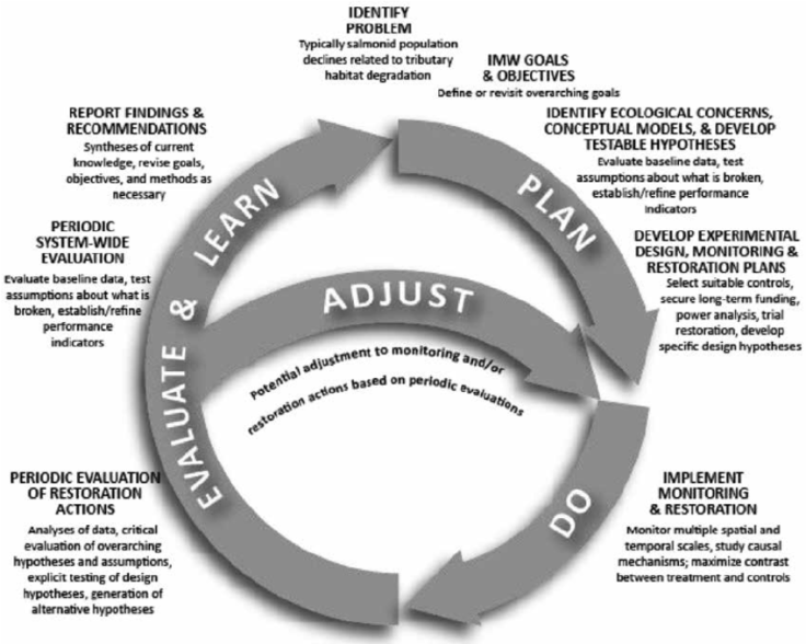 Figure-2-Adaptive-management-framework-for-implementing-intensively-monitored-watersheds