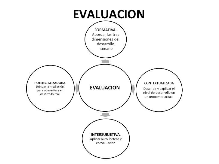 modelo-pedagogico-constructivista-social-dialogante-12-728