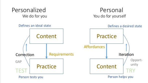 personalized-vs-Personal-use