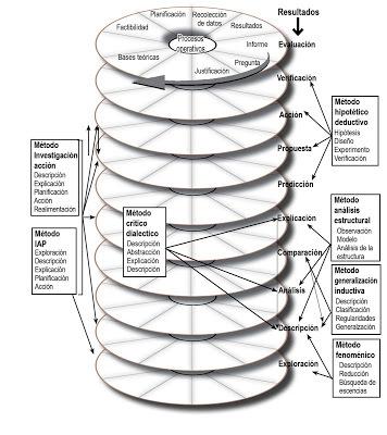 espiral-mc3a9todos