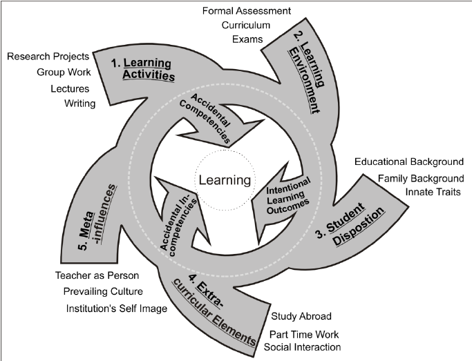Figure-3-Contextual-Model-of-Competence-Formation-with-clusters-of-educational