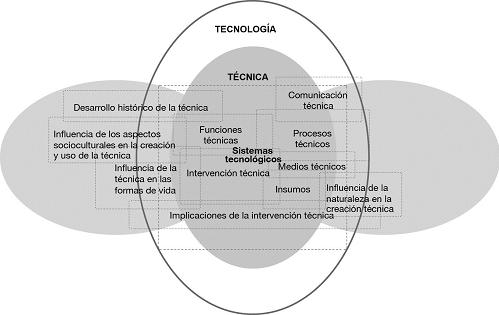 vision_sistemica_estudio_de_la_tecnologia
