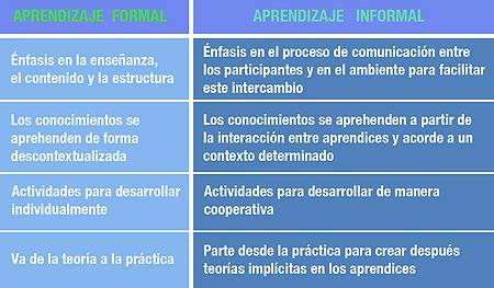 aprendizaje-formal-informal-p
