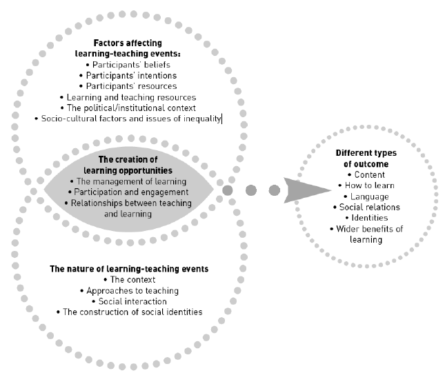 Figure-1-The-relationships-between-teaching-and-learning-a-conceptual-framework-Ivanic