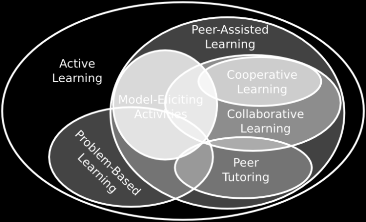 flipped-venn-a-controlled-study-of-the-flip-learning