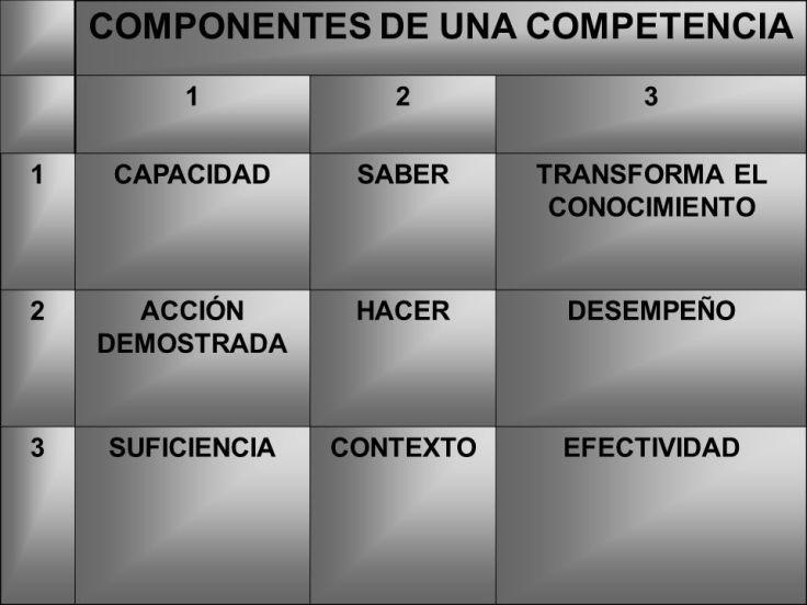COMPONENTES+DE+UNA+COMPETENCIA+TRANSFORMA+EL+CONOCIMIENTO