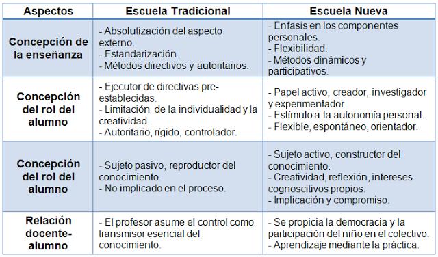 esquema-escuela-trad-y-nueva