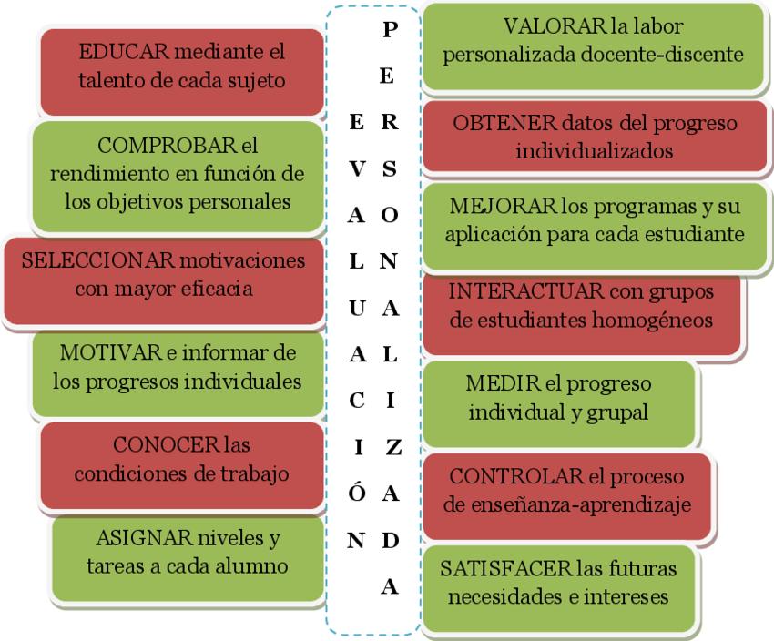 Figura-3-Funciones-de-la-evaluacion-personalizada-Aunque-una-evaluacion-mas-actualizada