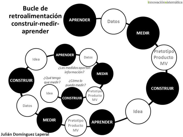 Bucle+de+retroalimentación+construir-medir-aprender