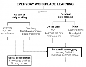 everydaylearning-300x234