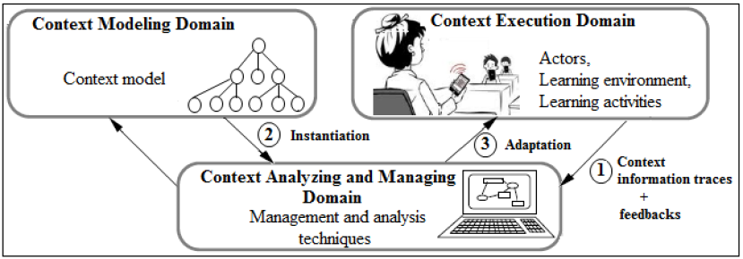 Figura 1 ubicua-aprendizaje el uso contexto mundial