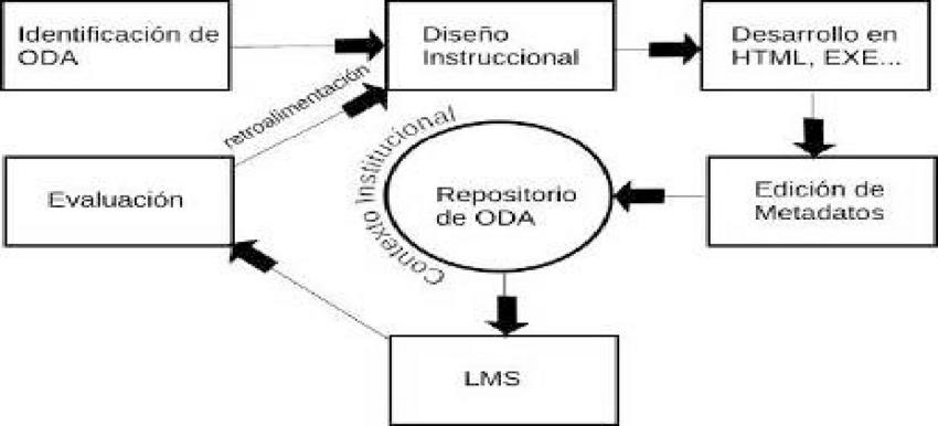 Figura-4-Modelo-para-el-desarrollo-de-ODA-de-Munoz-Osorio-Alvarez-y-Cardona-Fuente