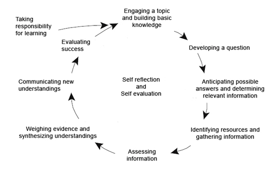 inquiry_cycle