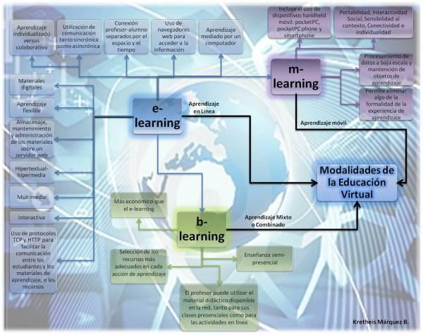 mapa-concep-modalidades-de-educacion-virtual