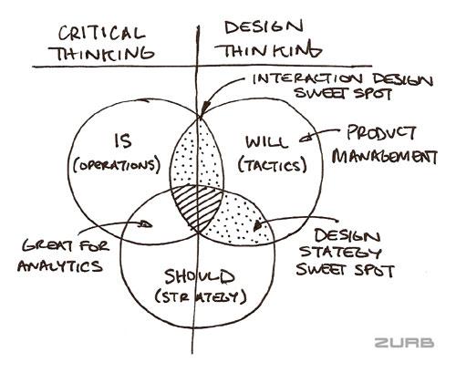 thinking-diagram