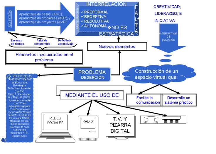 actividad-de-aprendizaje-2-mi-prc3a1ctica-educativa-y-el-desempec3b1o-de-los-estudiantes